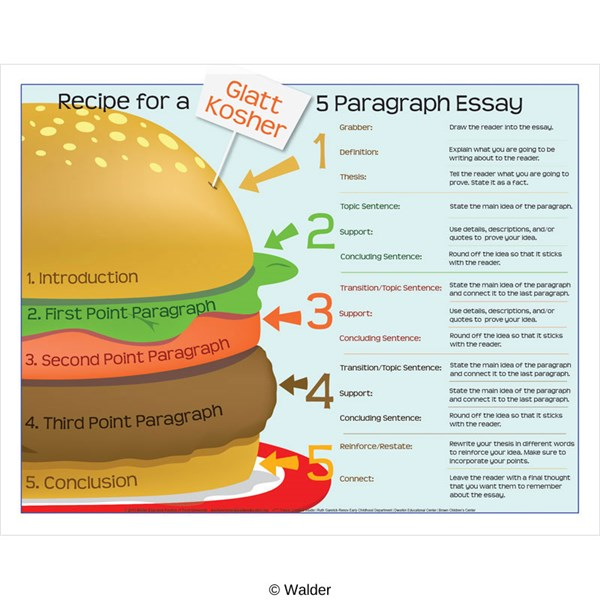 essay hamburger format Hamburger writing i use this method of writing to introduce expository and persuasive essays this organizer helps students see how each paragraph in the five.