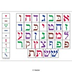 Colorful Alef Beis Chart with Nikudos